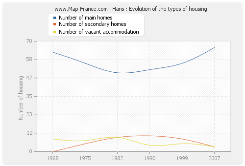Hans : Evolution of the types of housing
