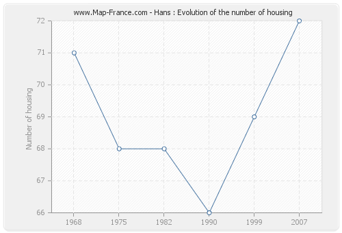 Hans : Evolution of the number of housing