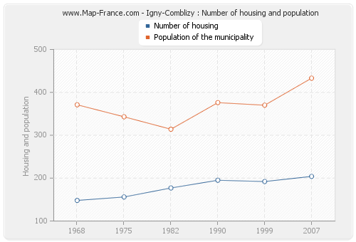 Igny-Comblizy : Number of housing and population