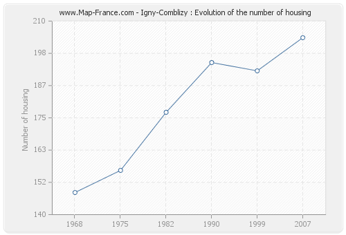 Igny-Comblizy : Evolution of the number of housing