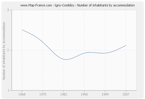 Igny-Comblizy : Number of inhabitants by accommodation