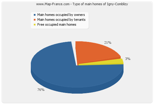 Type of main homes of Igny-Comblizy