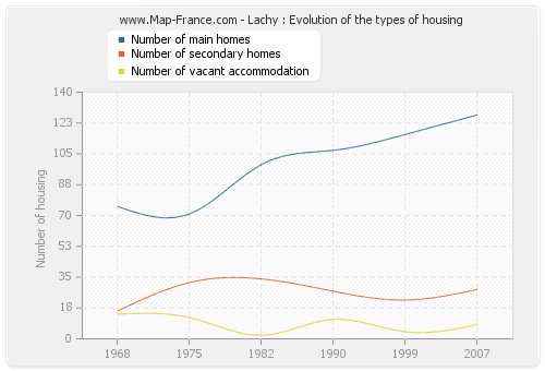 Lachy : Evolution of the types of housing