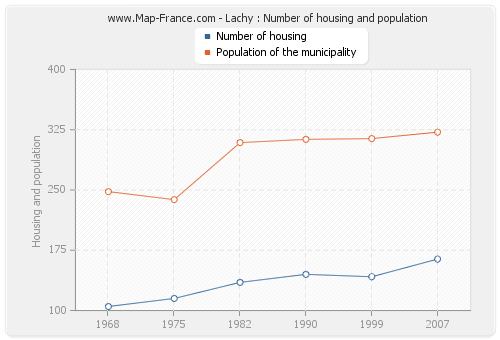 Lachy : Number of housing and population