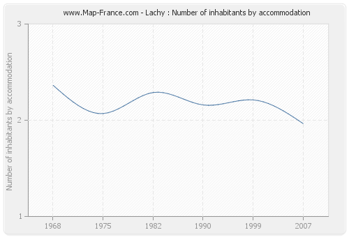 Lachy : Number of inhabitants by accommodation