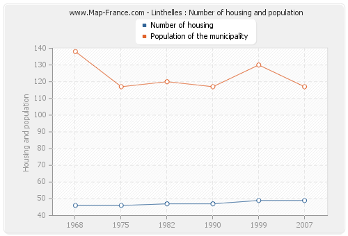 Linthelles : Number of housing and population