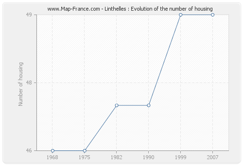 Linthelles : Evolution of the number of housing