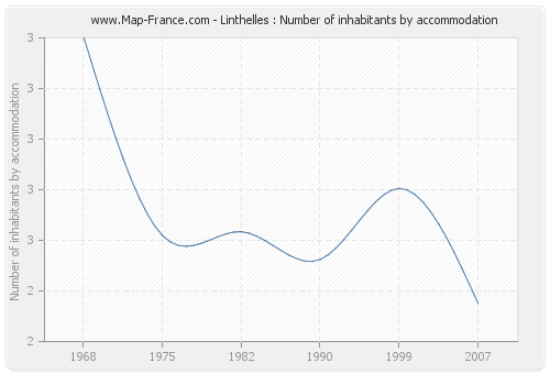 Linthelles : Number of inhabitants by accommodation