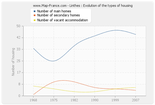Linthes : Evolution of the types of housing