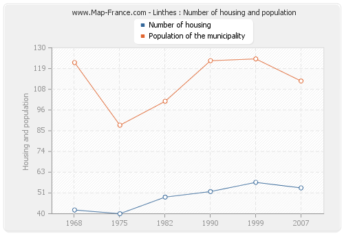 Linthes : Number of housing and population