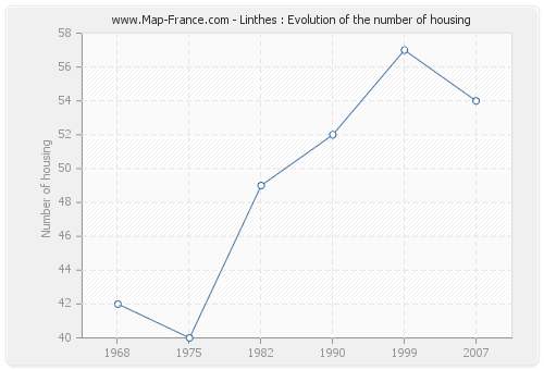 Linthes : Evolution of the number of housing