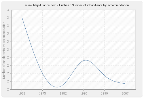 Linthes : Number of inhabitants by accommodation