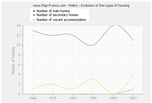 Malmy : Evolution of the types of housing