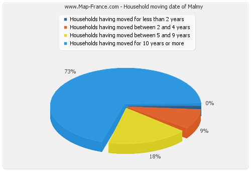 Household moving date of Malmy