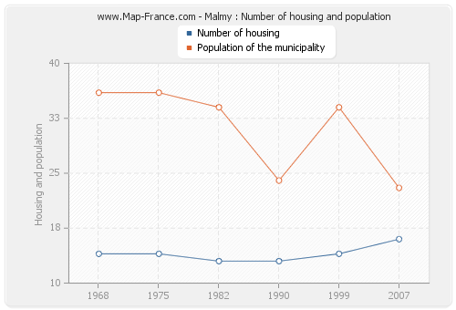 Malmy : Number of housing and population