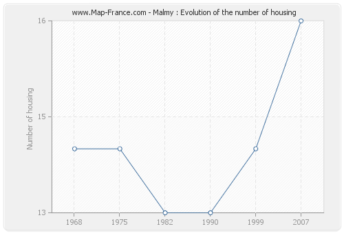 Malmy : Evolution of the number of housing