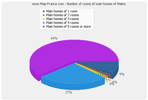 Number of rooms of main homes of Malmy