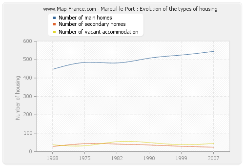 Mareuil-le-Port : Evolution of the types of housing
