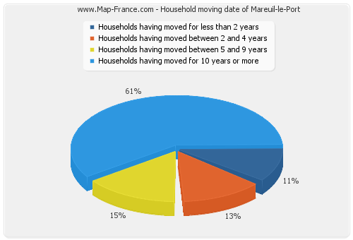 Household moving date of Mareuil-le-Port