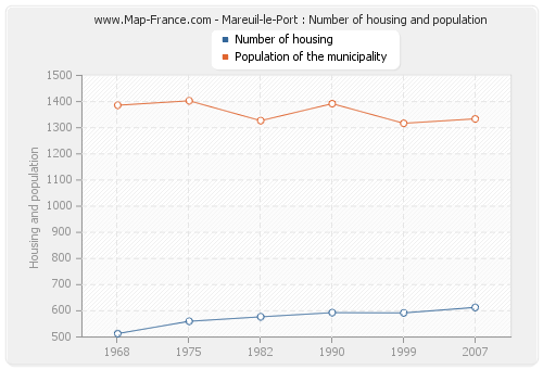 Mareuil-le-Port : Number of housing and population