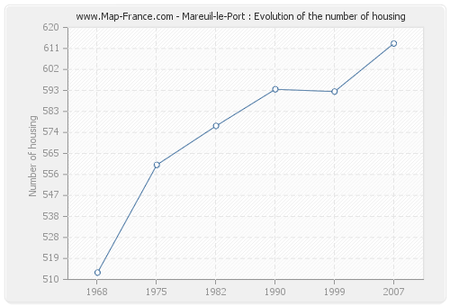 Mareuil-le-Port : Evolution of the number of housing