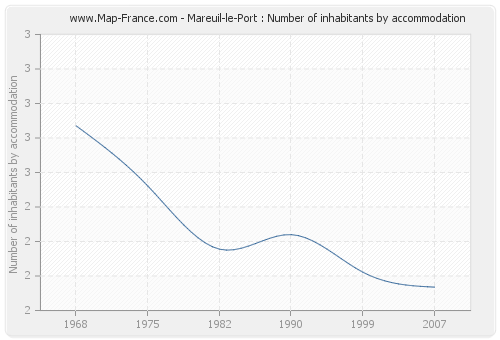 Mareuil-le-Port : Number of inhabitants by accommodation