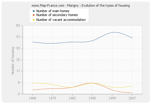 Marigny : Evolution of the types of housing