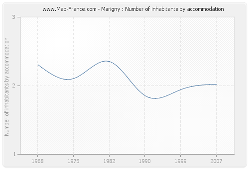 Marigny : Number of inhabitants by accommodation