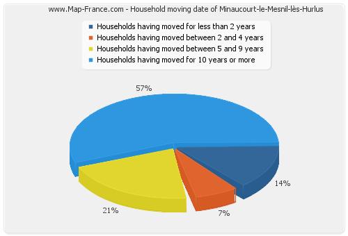 Household moving date of Minaucourt-le-Mesnil-lès-Hurlus