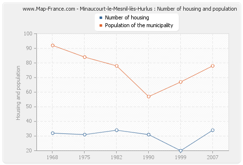 Minaucourt-le-Mesnil-lès-Hurlus : Number of housing and population