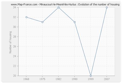 Minaucourt-le-Mesnil-lès-Hurlus : Evolution of the number of housing