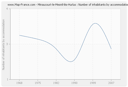 Minaucourt-le-Mesnil-lès-Hurlus : Number of inhabitants by accommodation