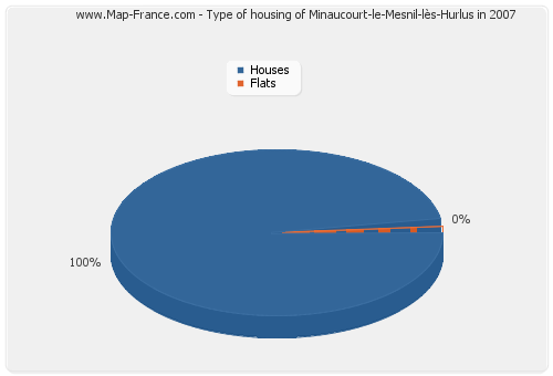 Type of housing of Minaucourt-le-Mesnil-lès-Hurlus in 2007