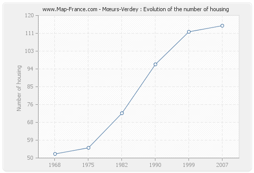 Mœurs-Verdey : Evolution of the number of housing
