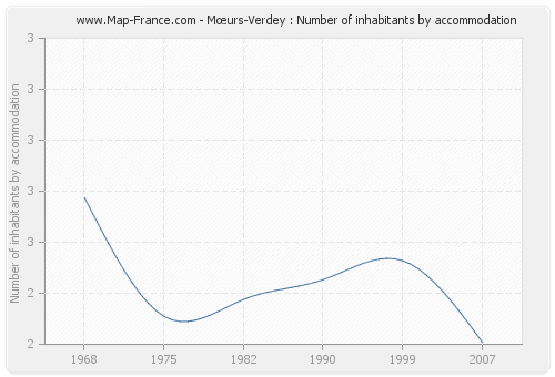 Mœurs-Verdey : Number of inhabitants by accommodation