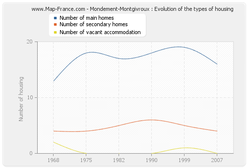Mondement-Montgivroux : Evolution of the types of housing