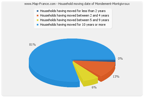 Household moving date of Mondement-Montgivroux