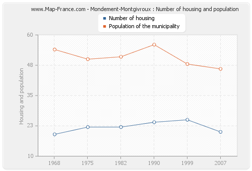 Mondement-Montgivroux : Number of housing and population