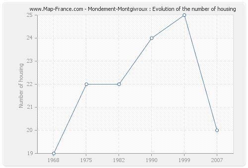 Mondement-Montgivroux : Evolution of the number of housing