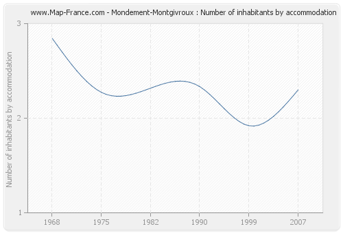 Mondement-Montgivroux : Number of inhabitants by accommodation