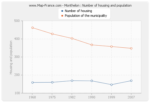 Monthelon : Number of housing and population