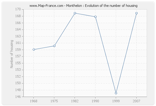 Monthelon : Evolution of the number of housing