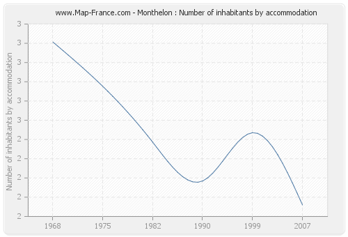 Monthelon : Number of inhabitants by accommodation