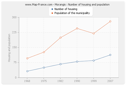Morangis : Number of housing and population
