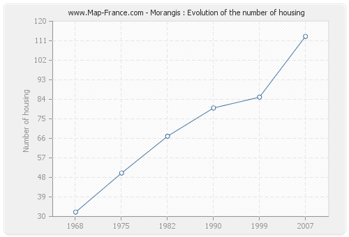 Morangis : Evolution of the number of housing