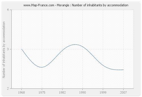 Morangis : Number of inhabitants by accommodation