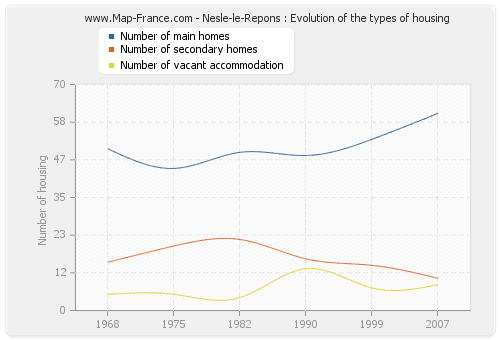 Nesle-le-Repons : Evolution of the types of housing