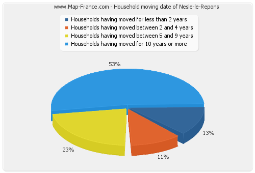 Household moving date of Nesle-le-Repons