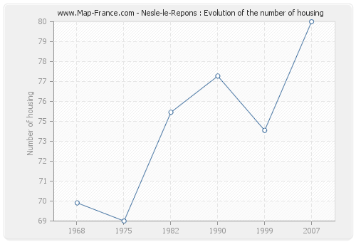 Nesle-le-Repons : Evolution of the number of housing