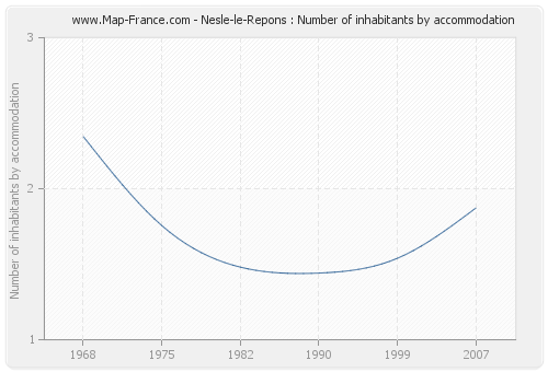 Nesle-le-Repons : Number of inhabitants by accommodation
